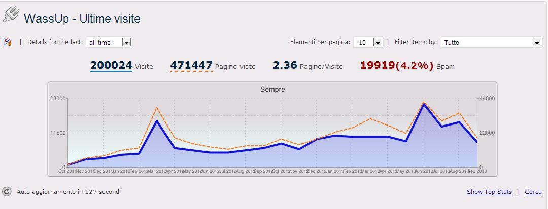 stats20130928